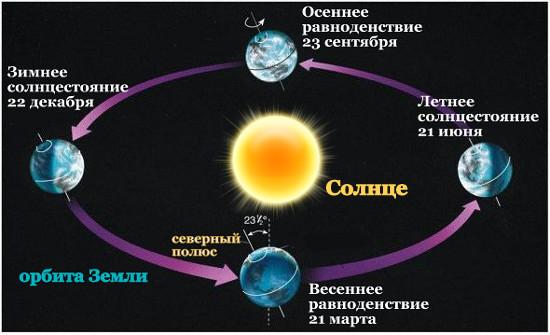 День зимнего солнцестояния в 2016 году – 21 декабря.