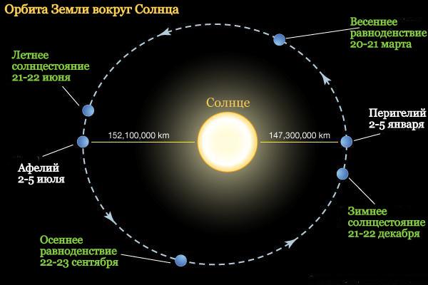 Орбита Земли. Вращение Земли